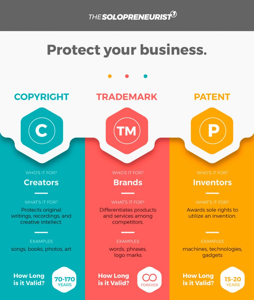 trademark vs copyright vs patent